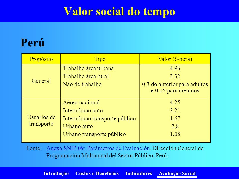 Valor social do tempo Perú