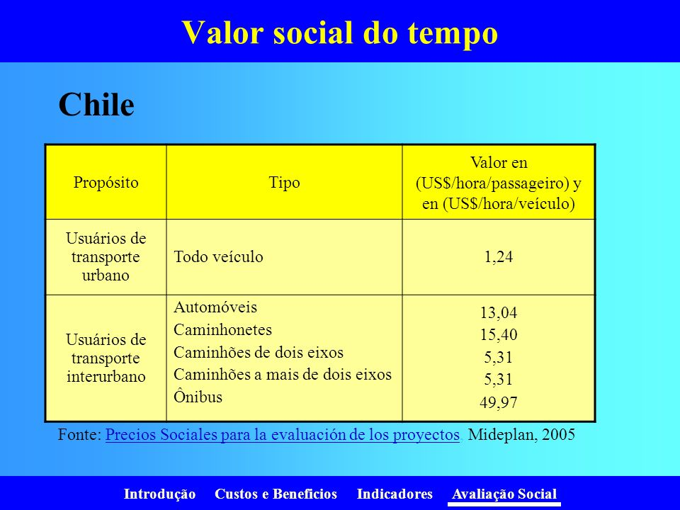 Valor social do tempo Chile