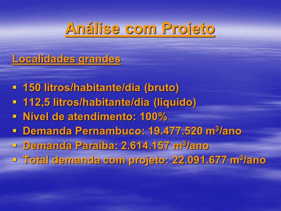 Análise com Projeto Localidades grandes