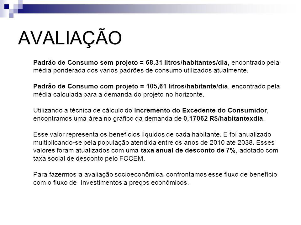 AVALIAÇÃO Padrão de Consumo sem projeto = 68,31 litros/habitantes/dia, encontrado pela.