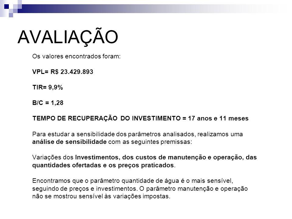 AVALIAÇÃO Os valores encontrados foram: VPL= R$ 23.429.893 TIR= 9,9%