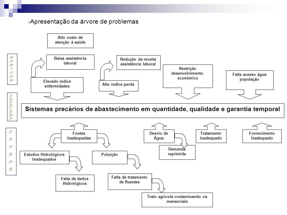 E F E I T O S PROBLEMA C A U S A S Apresentação da árvore de problemas