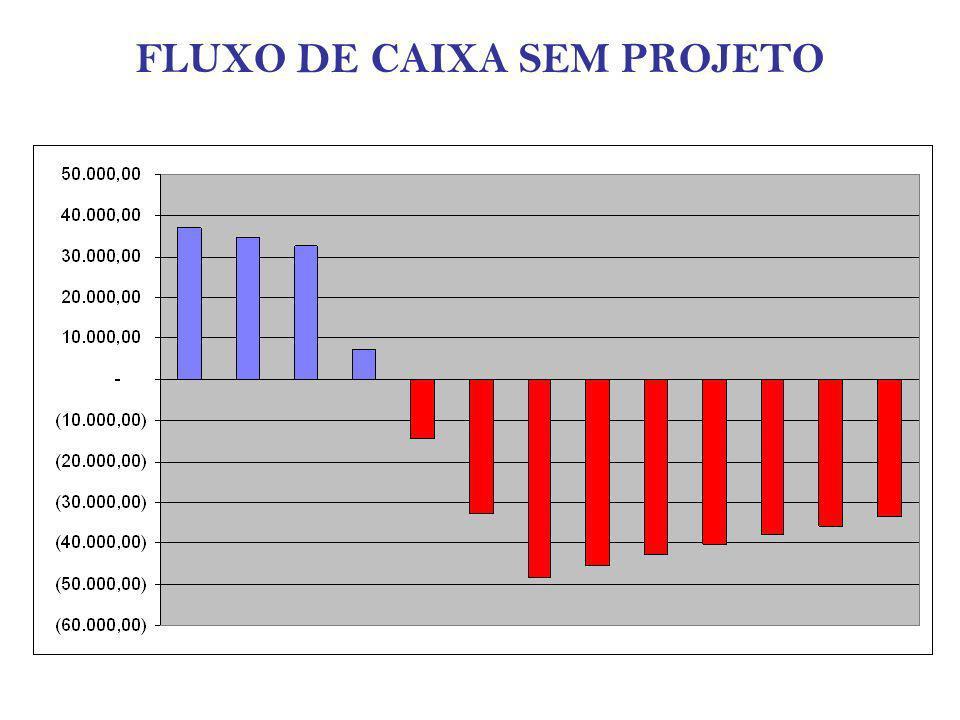FLUXO DE CAIXA SEM PROJETO