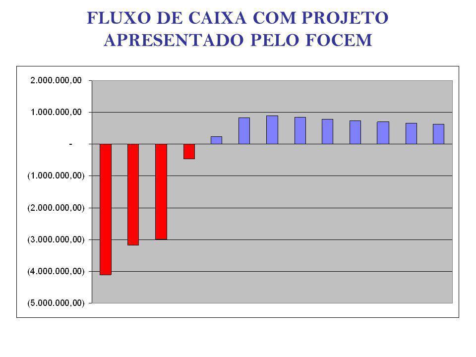 FLUXO DE CAIXA COM PROJETO APRESENTADO PELO FOCEM
