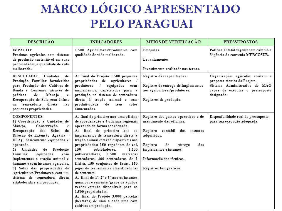 MARCO LÓGICO APRESENTADO