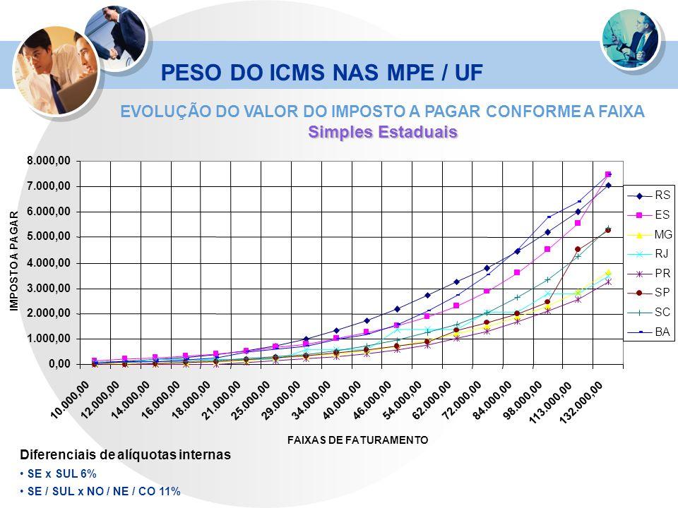 EVOLUÇÃO DO VALOR DO IMPOSTO A PAGAR CONFORME A FAIXA
