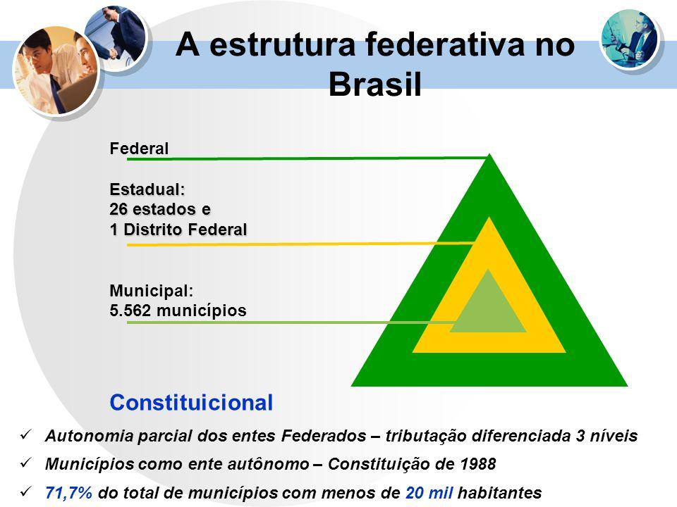 A estrutura federativa no Brasil