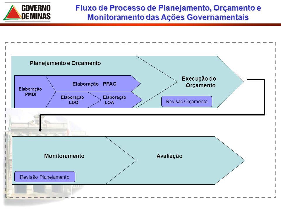 Fluxo de Processo de Planejamento, Orçamento e Monitoramento das Ações Governamentais