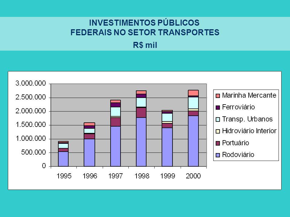 INVESTIMENTOS PÚBLICOS FEDERAIS NO SETOR TRANSPORTES
