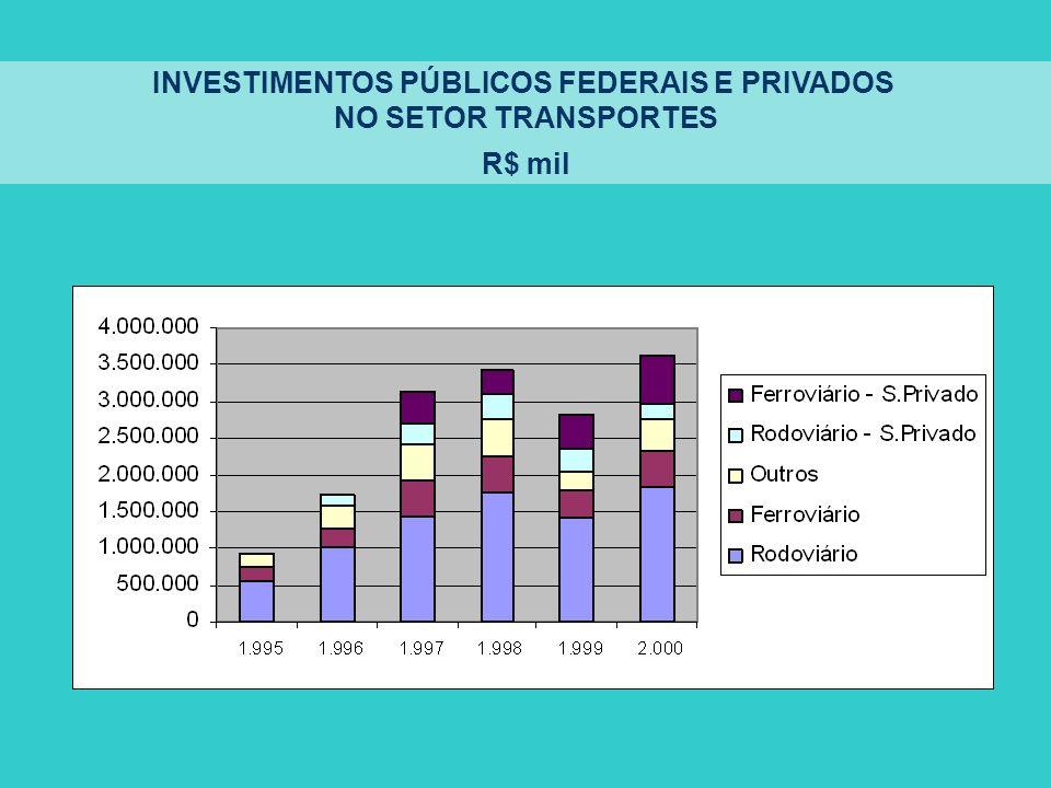 INVESTIMENTOS PÚBLICOS FEDERAIS E PRIVADOS