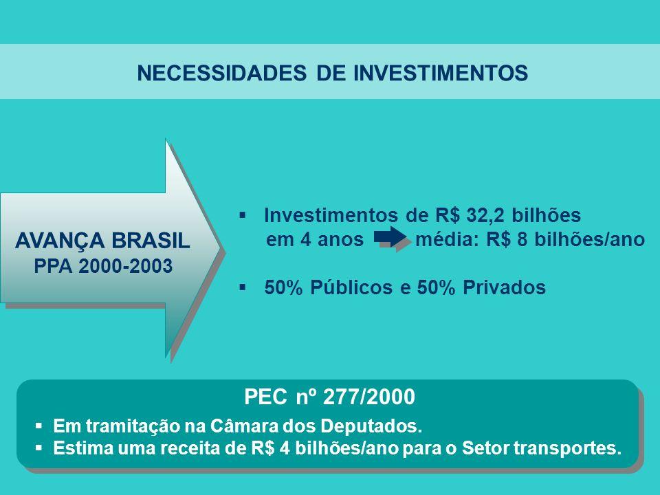 NECESSIDADES DE INVESTIMENTOS