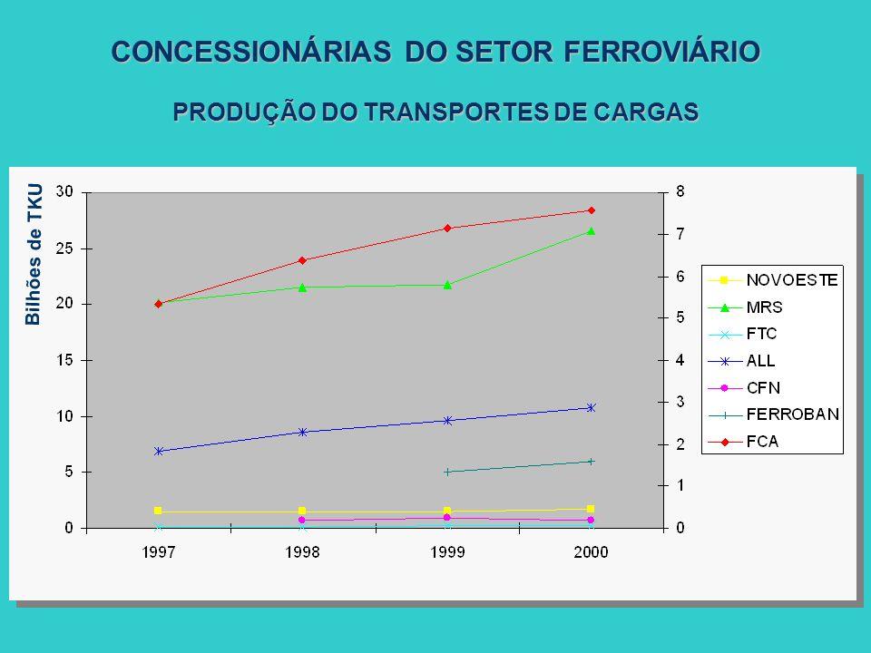 CONCESSIONÁRIAS DO SETOR FERROVIÁRIO PRODUÇÃO DO TRANSPORTES DE CARGAS