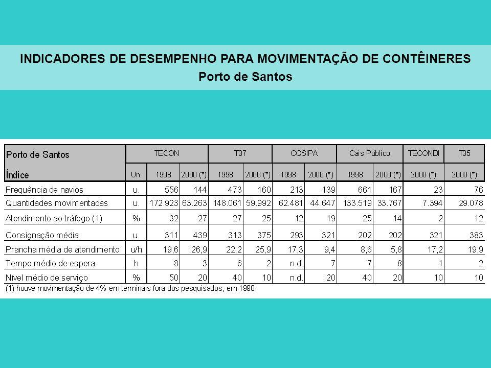 INDICADORES DE DESEMPENHO PARA MOVIMENTAÇÃO DE CONTÊINERES