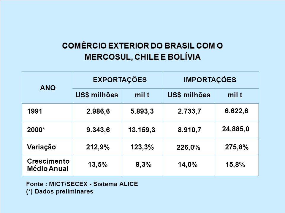 COMÉRCIO EXTERIOR DO BRASIL COM O MERCOSUL, CHILE E BOLÍVIA