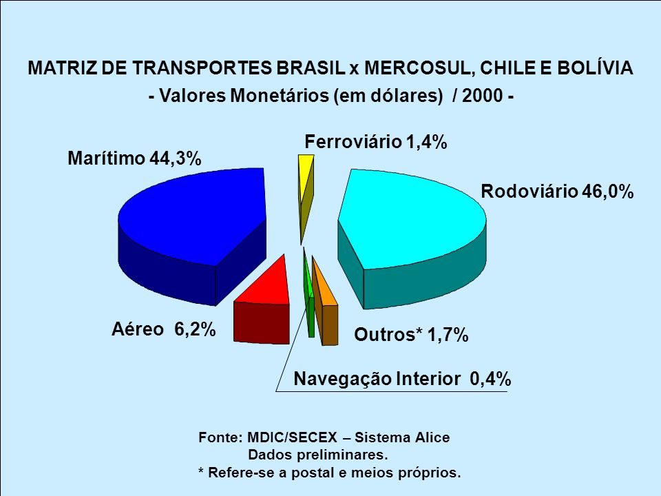 MATRIZ DE TRANSPORTES BRASIL x MERCOSUL, CHILE E BOLÍVIA