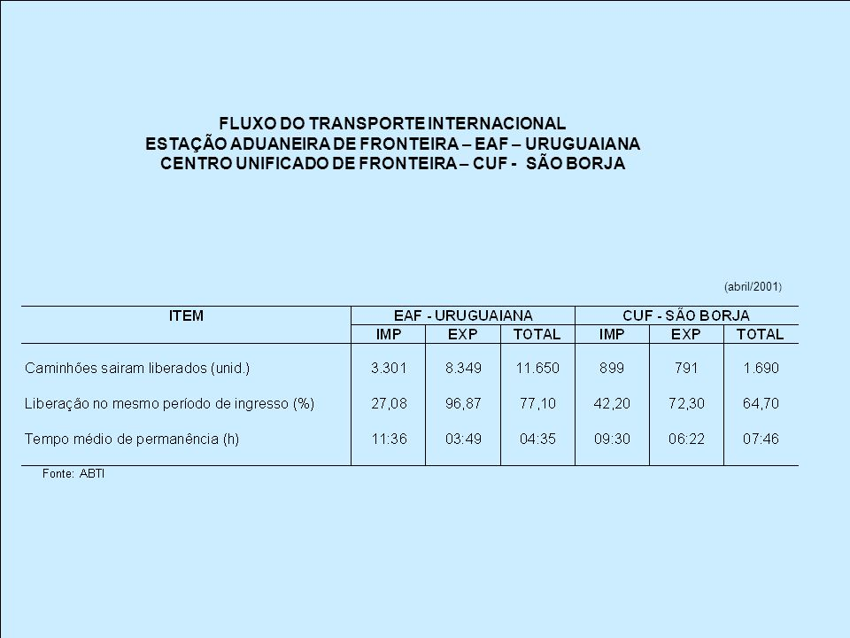 FLUXO DO TRANSPORTE INTERNACIONAL