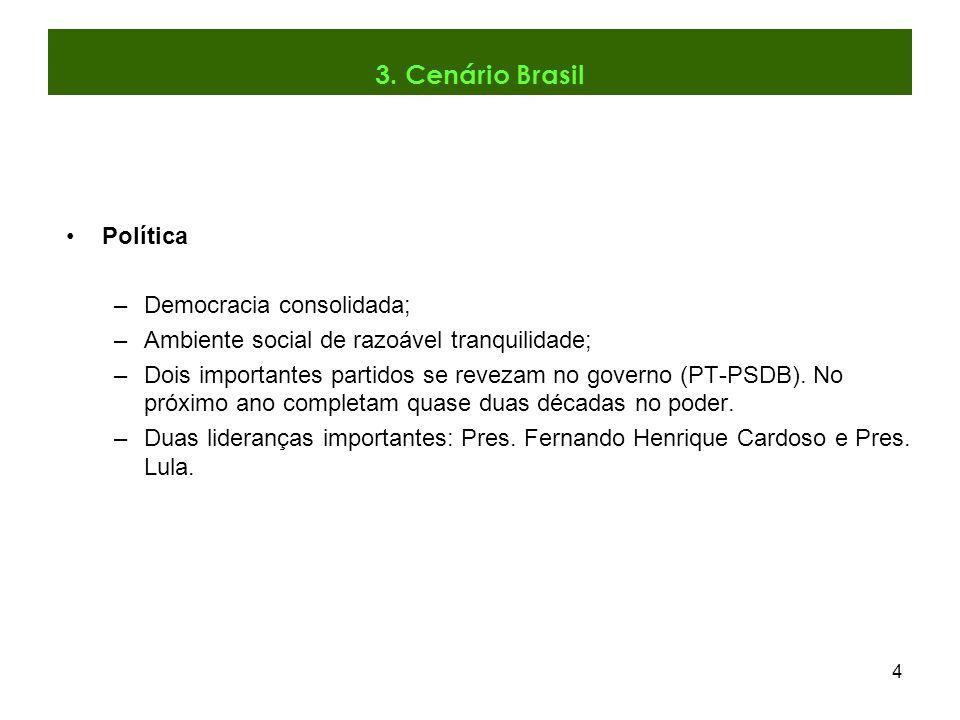 3. Cenário Brasil Política Democracia consolidada;