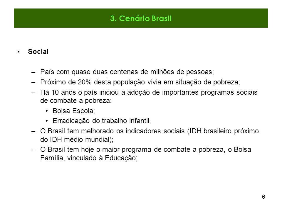 3. Cenário Brasil Social. País com quase duas centenas de milhões de pessoas; Próximo de 20% desta população vivia em situação de pobreza;