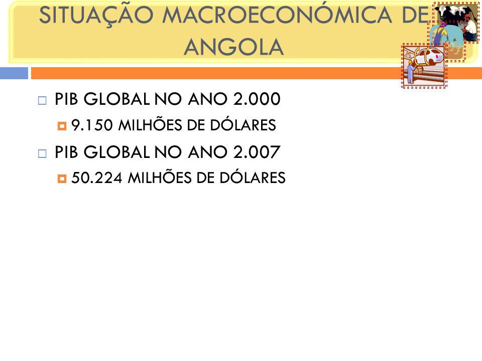 SITUAÇÃO MACROECONÓMICA DE ANGOLA