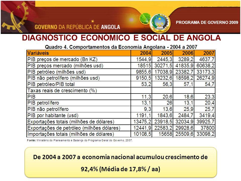 DIAGNÓSTICO ECONÓMICO E SOCIAL DE ANGOLA