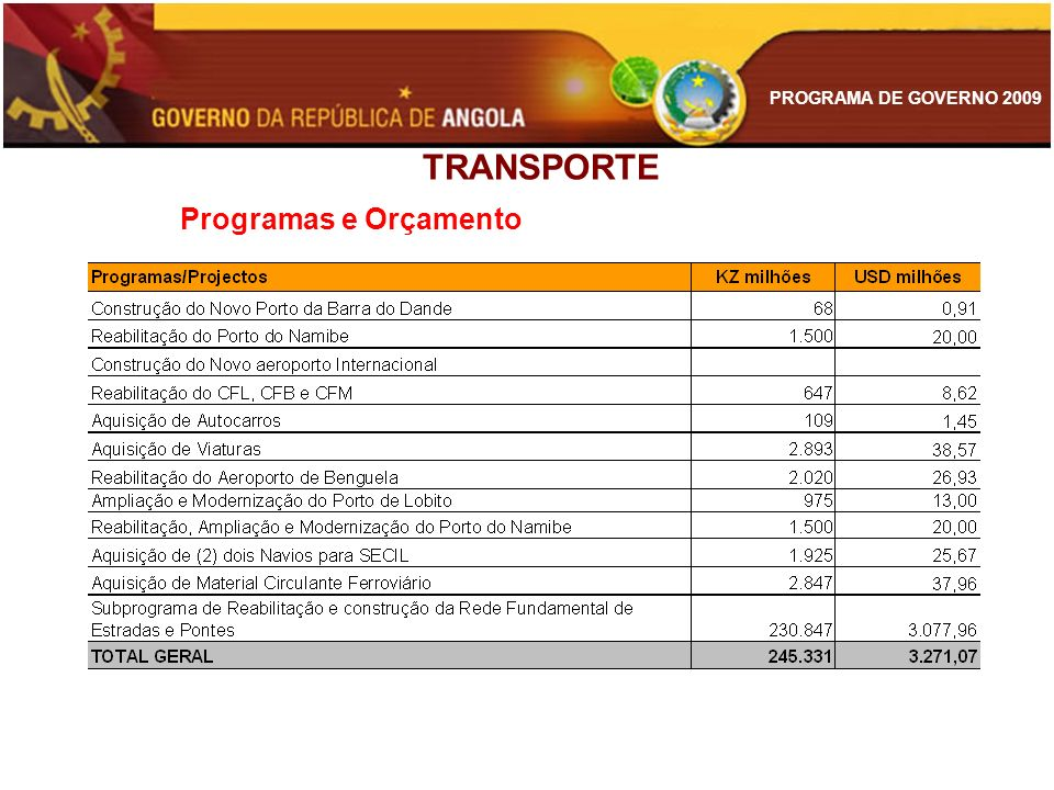 TRANSPORTE Programas e Orçamento