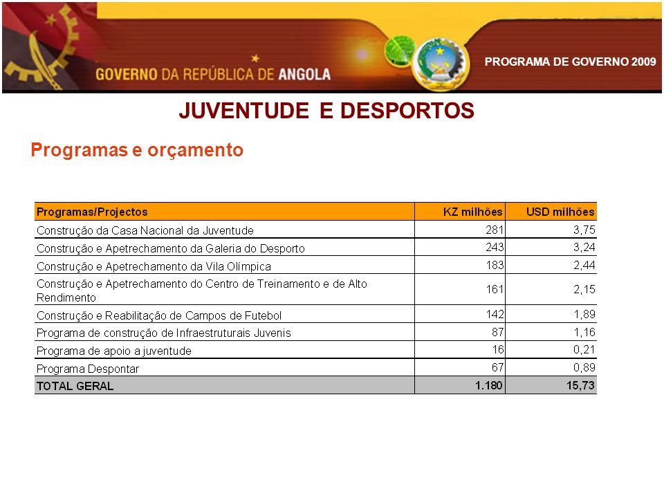 JUVENTUDE E DESPORTOS Programas e orçamento