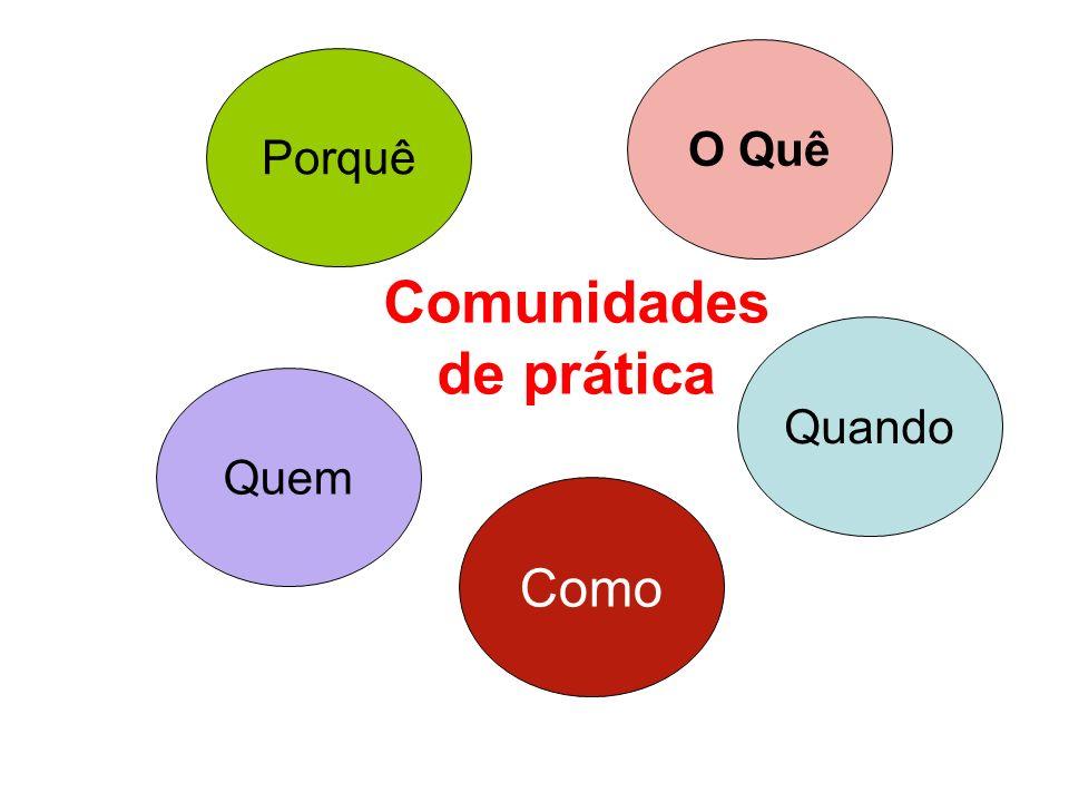 Comunidades de prática