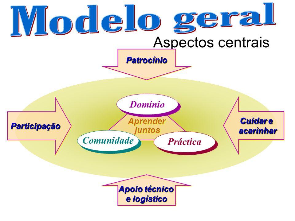 Aspectos centrais Modelo geral Domínio Comunidade Práctica