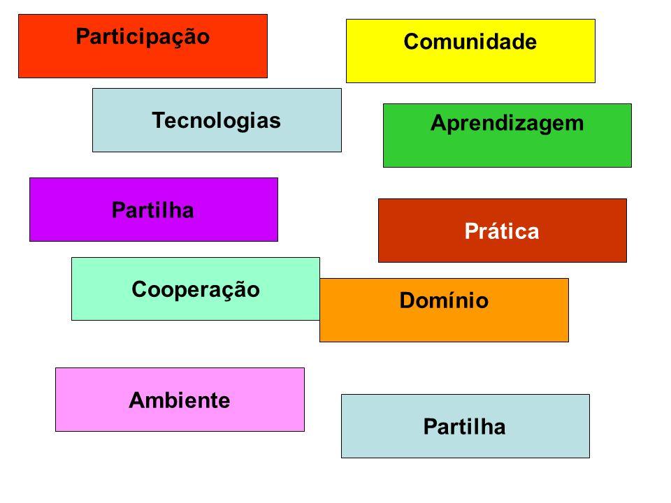 Participação Comunidade. Tecnologias. Aprendizagem. Partilha. Prática. Cooperação. Domínio. Ambiente.