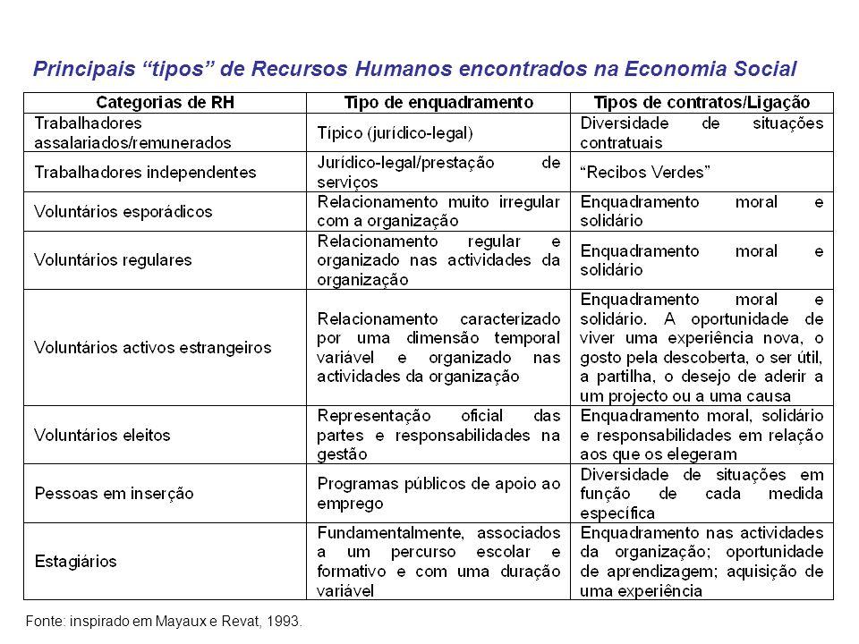 Principais tipos de Recursos Humanos encontrados na Economia Social