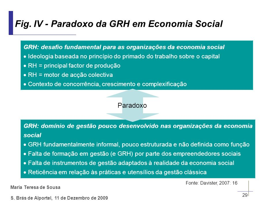 Fig. IV - Paradoxo da GRH em Economia Social