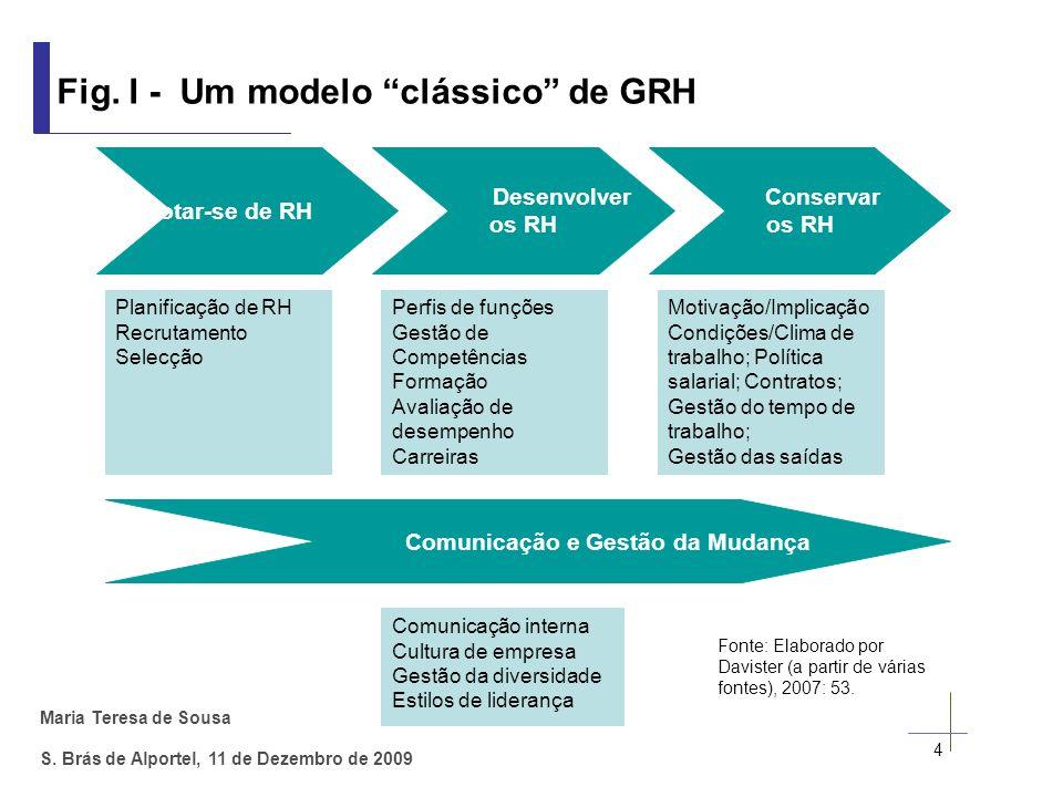 Fig. I - Um modelo clássico de GRH