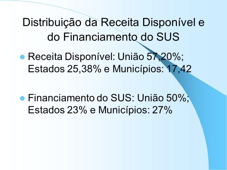 Distribuição da Receita Disponível e do Financiamento do SUS