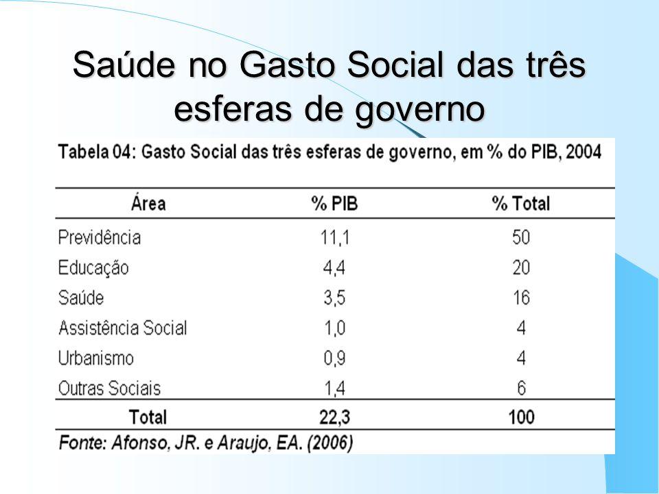 Saúde no Gasto Social das três esferas de governo