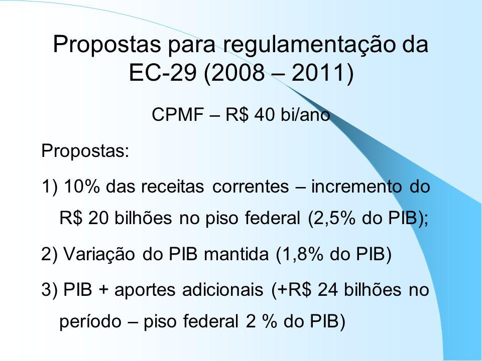 Propostas para regulamentação da EC-29 (2008 – 2011)