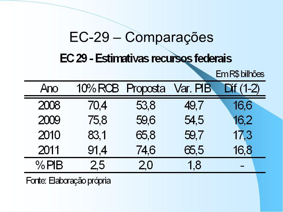 EC-29 – Comparações