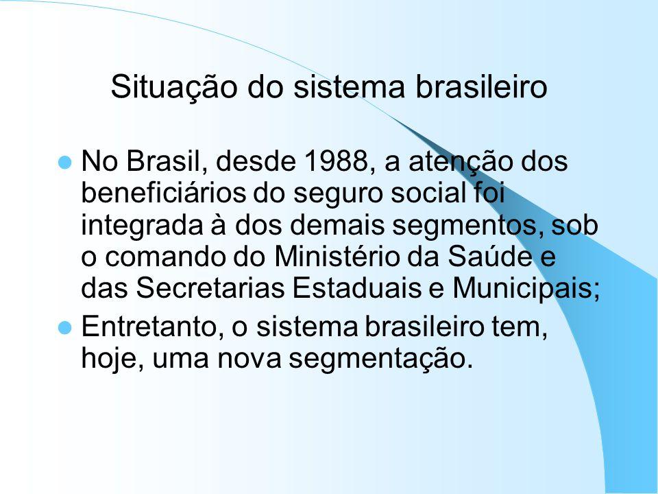 Situação do sistema brasileiro
