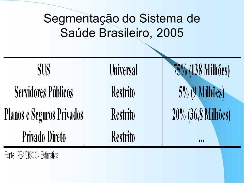 Segmentação do Sistema de Saúde Brasileiro, 2005