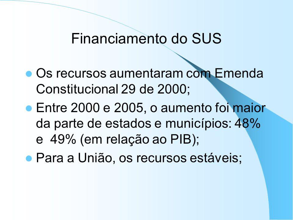 Financiamento do SUS Os recursos aumentaram com Emenda Constitucional 29 de 2000;