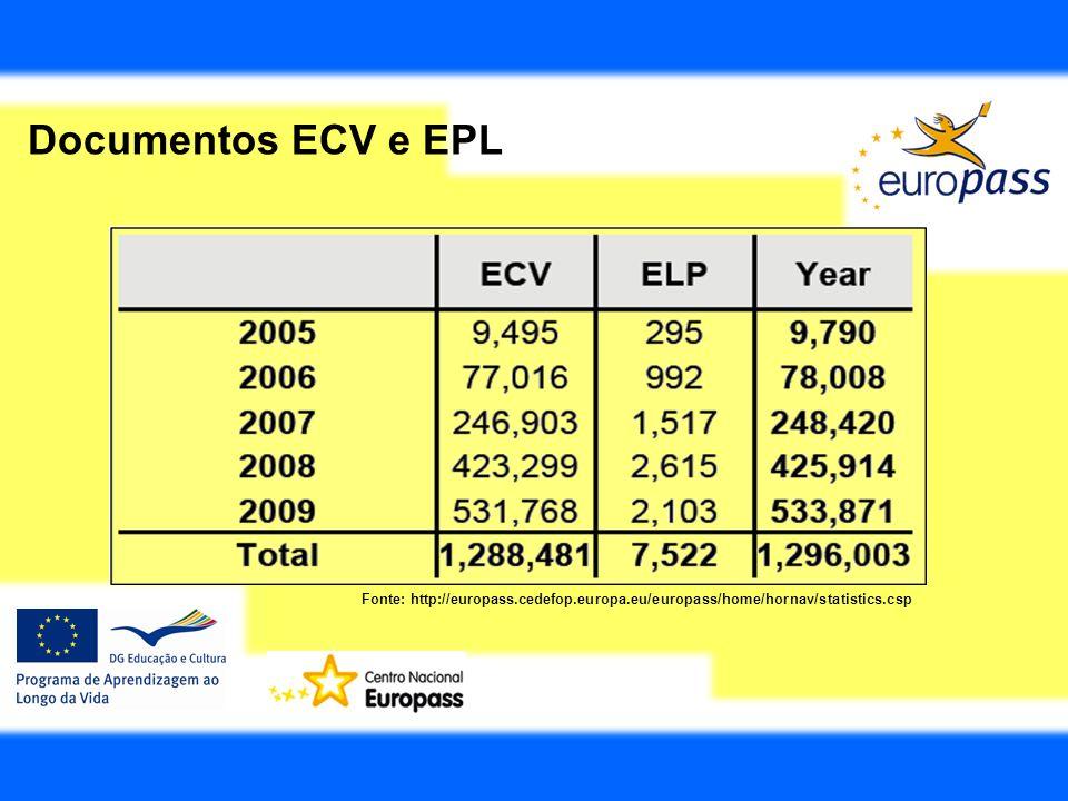 Documentos ECV e EPLA titulo de curiosidade, os dados estatísticos da CE relativamente ao uso dos ECV e ELP.