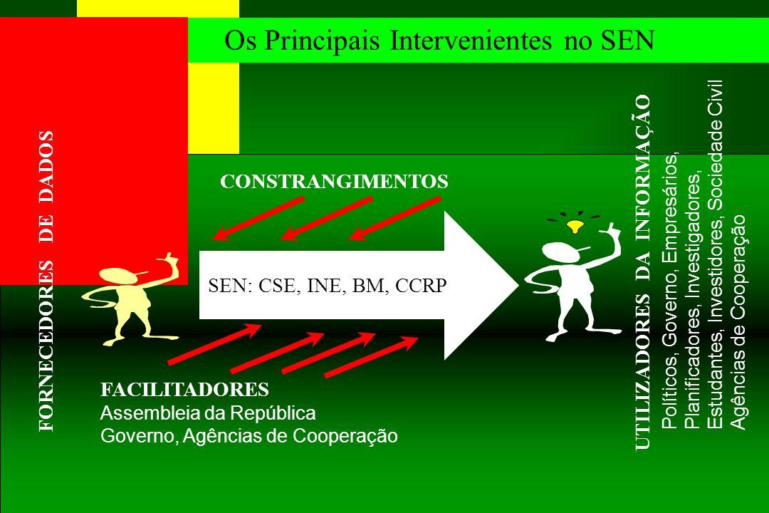 Os Principais Intervenientes no SEN
