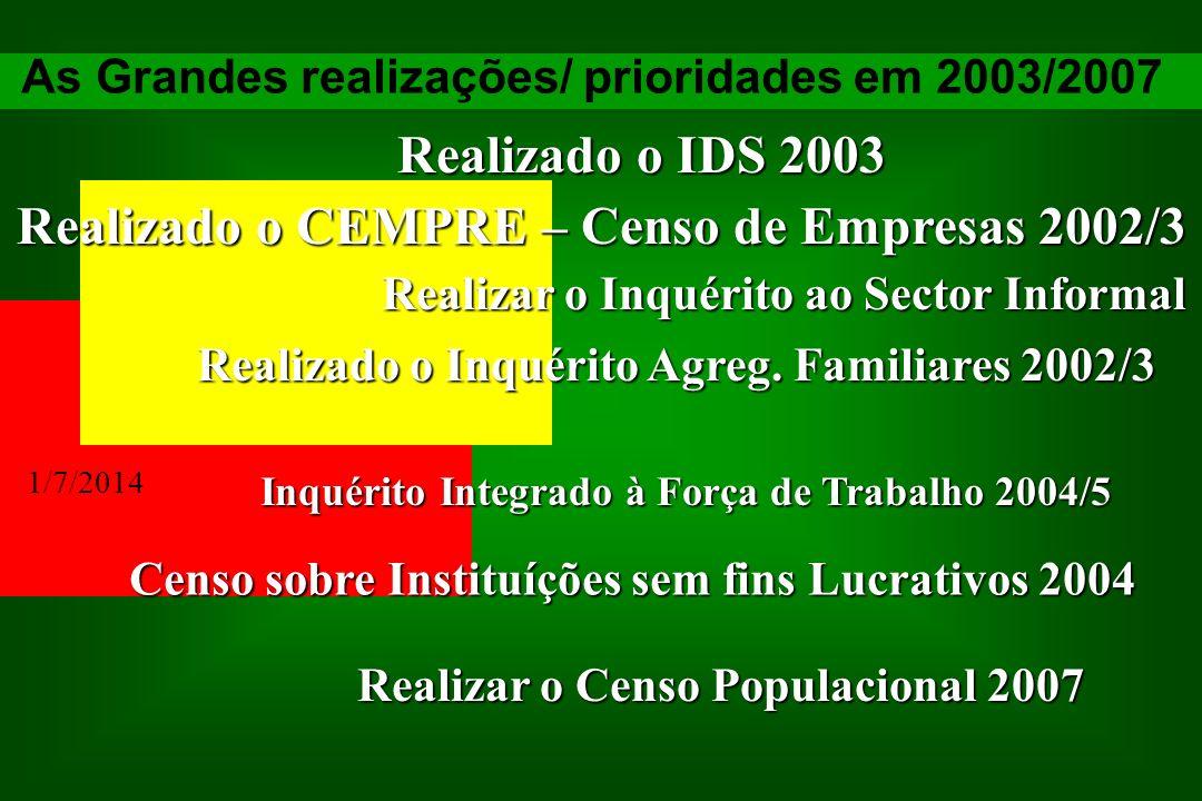 Realizado o IDS 2003 Realizado o CEMPRE – Censo de Empresas 2002/3