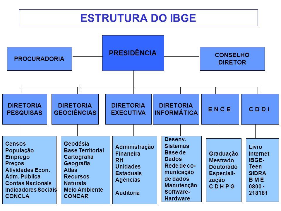 ESTRUTURA DO IBGE PRESIDÊNCIA PROCURADORIA CONSELHO DIRETOR DIRETORIA