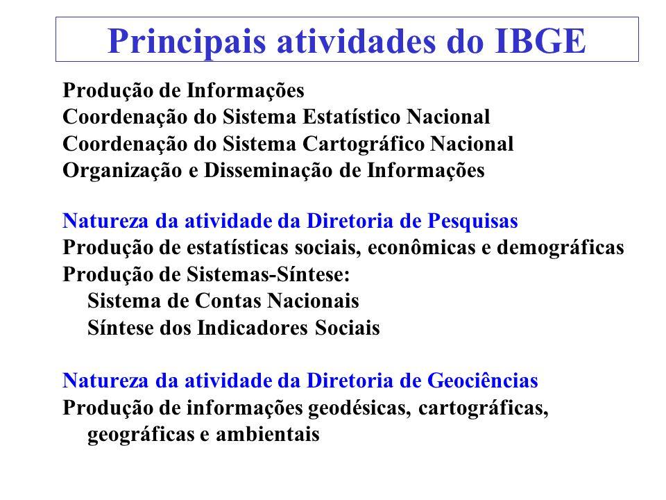 Principais atividades do IBGE