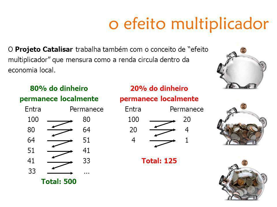 o efeito multiplicador