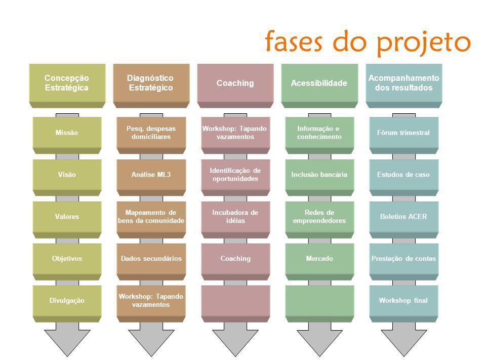 fases do projeto Concepção Estratégica Diagnóstico Estratégico