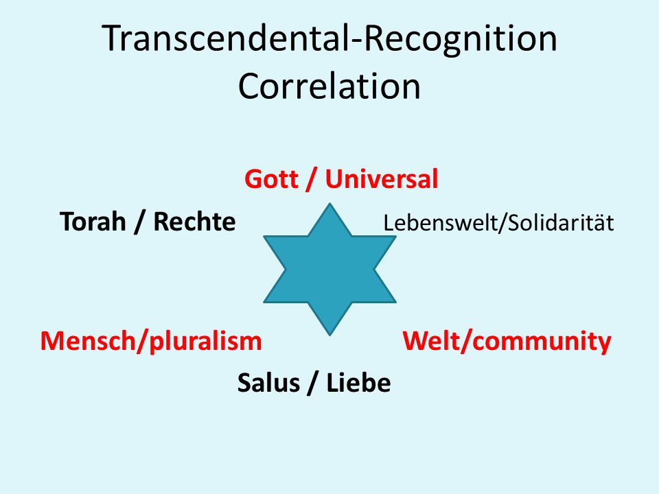 Transcendental-Recognition Correlation