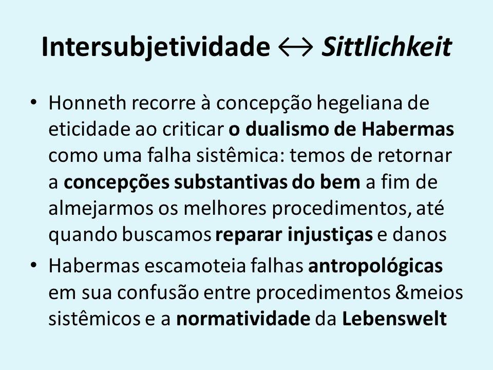 Intersubjetividade ↔ Sittlichkeit
