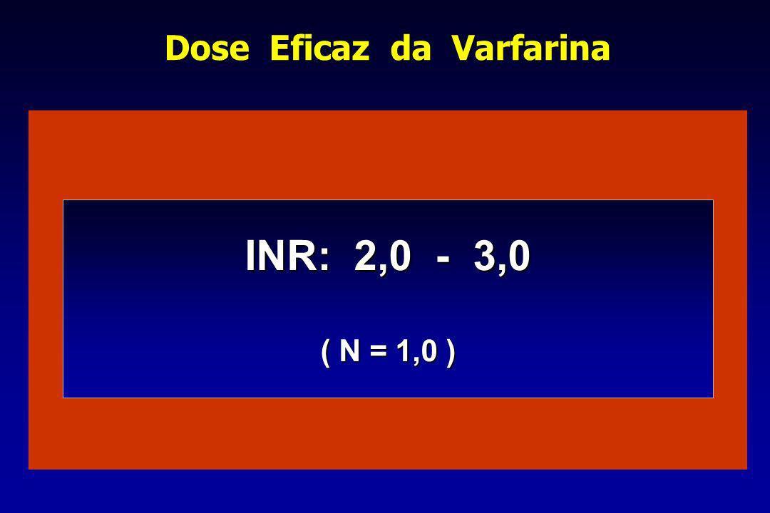 Dose Eficaz da Varfarina