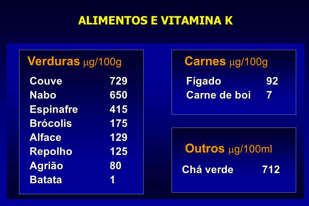 Verduras mg/100g Carnes mg/100g